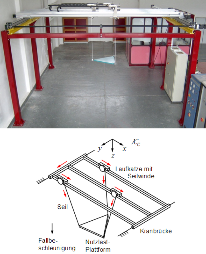 Experimentalsystem CABLEV