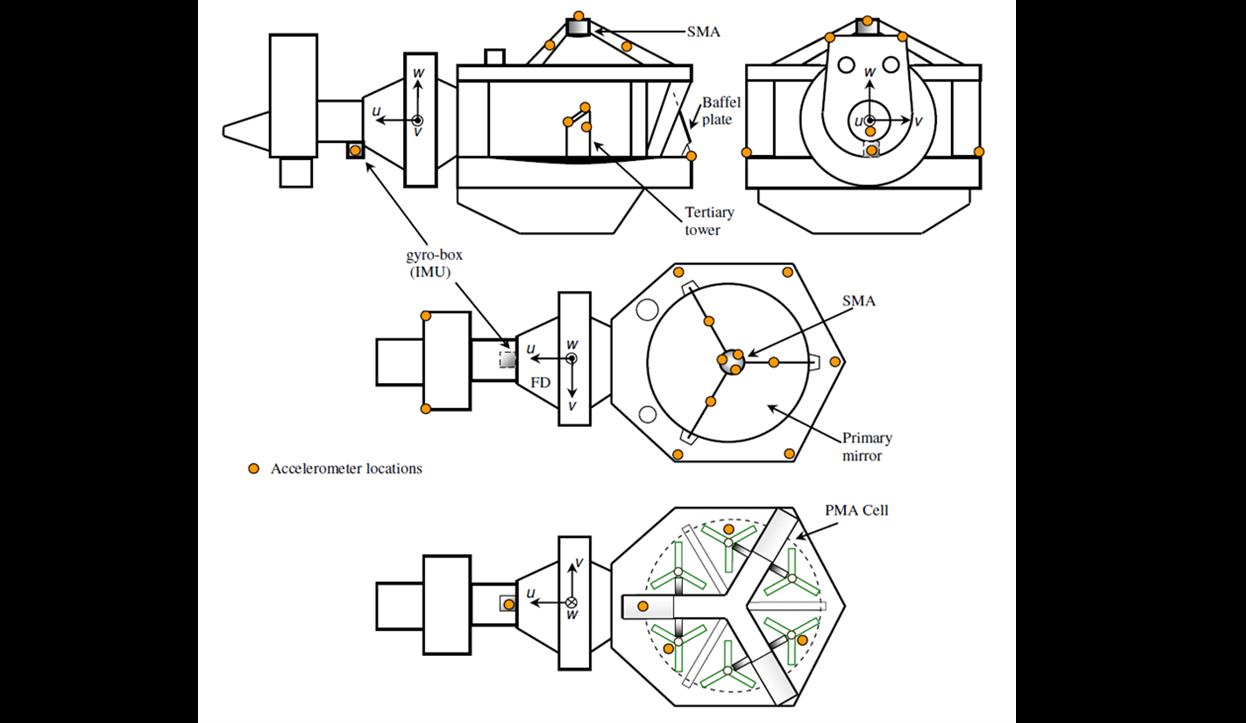 Integrated motion measurement of the SOFIA telescope  (c) Prashant Kaswekar