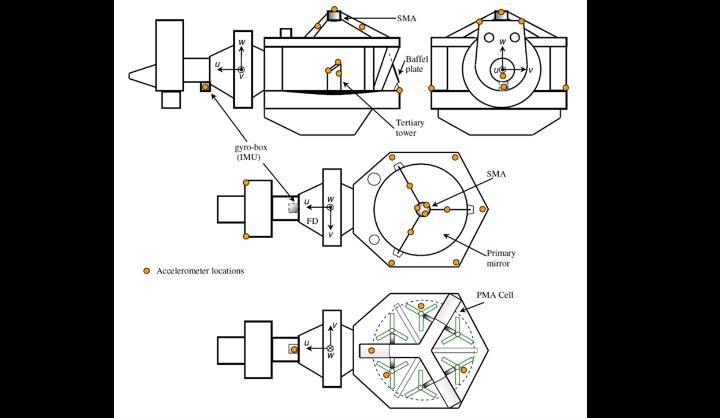 Accelerometer distribution for the integrated motion measurement of the SOFIA telescope (c) Prashant Kaswekar