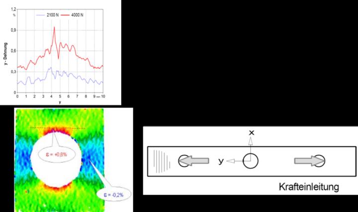 Strain measurement on a punched sample of carbon fiber plastic (c) Klaus Eberle