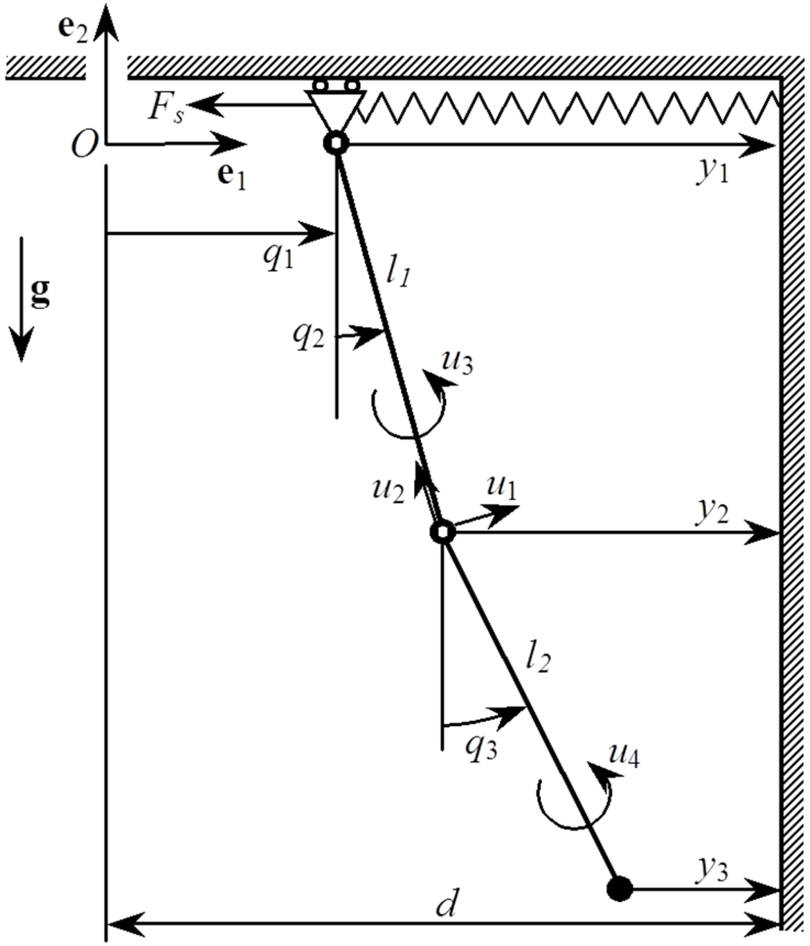 Model for integrated motion measurement of a double pendulum (c) Jörg F. Wagner